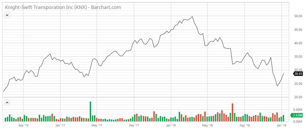 Knight-Swift stock, last 12 months. Columns on the bottom are daily volumes. Source: Barchart