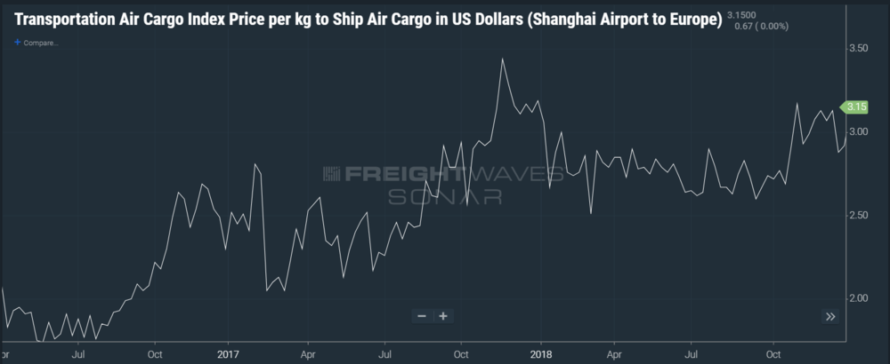 SONAR with TAC Index that measures the average price per kilogram to ship from the Shanghai Airport to Europe.