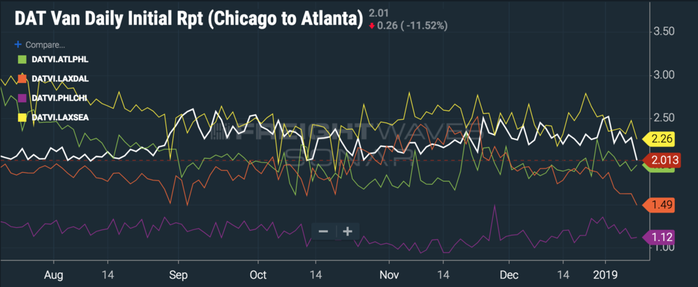 Sure, LAX to SEA pays $2.26, but it's  Seattle . ( Chart: FreightWaves SONAR )