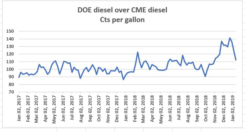 up to date cme vs doe diesel.JPG