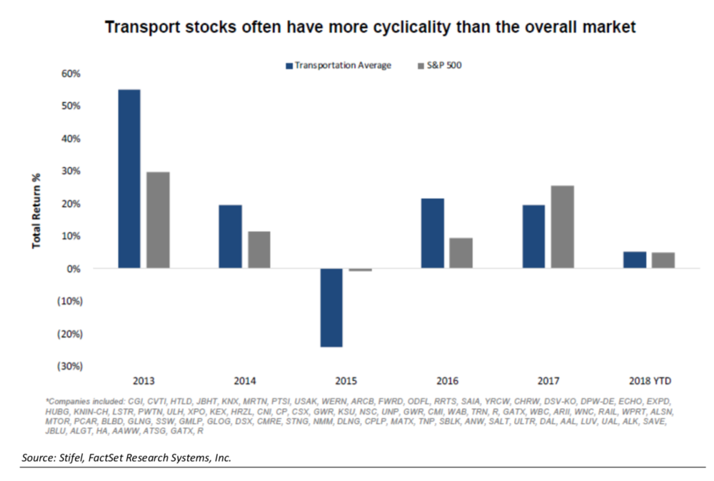 Stifel_transports_cyclicality.png