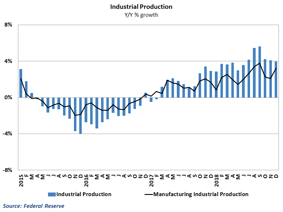 Manufacturing activity picked up in December
