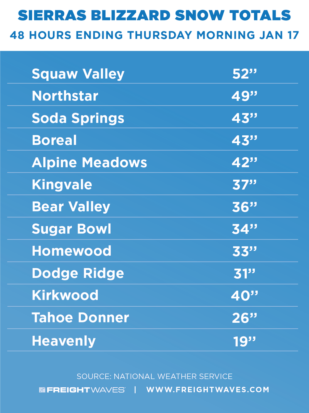 Sierras Snow Totals.png