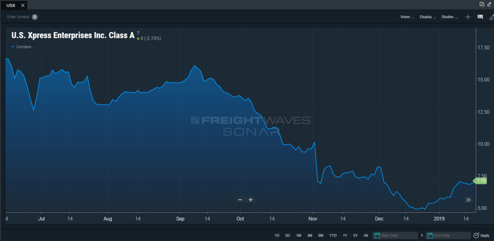 U.S. Xpress Enterprises stock performance over the past year. (Chart:  FreightWaves SONAR )