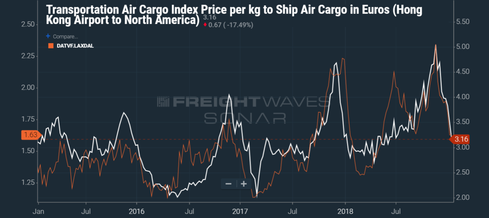 The air cargo rate from Hong Kong to North America moves in sync with the truckload spot rate from Los Angeles to Dallas (SONAR: AIRUSD.HKGNOA, DATVF.LAXDAL)