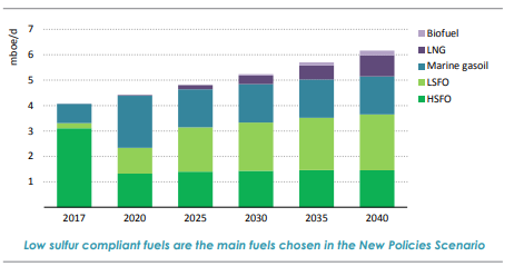 IEA estimates show low-sulfur fuel oil (LSFO) becoming primary choice to meet IMO 2020 mandate.