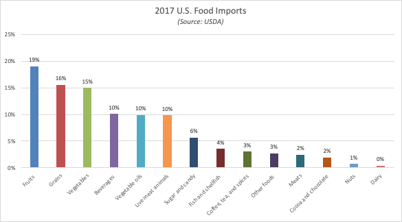 USDA Chart - Winter Produce.png