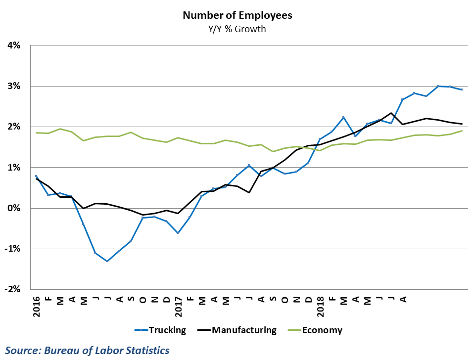 Employment growth in trucking is outpacing the overall economy
