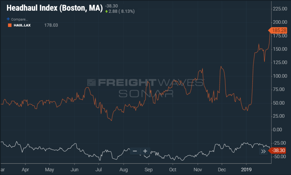 Los Angeles is experiencing significant increase in HAUL value while Boston is moving in the opposite driection (SONAR: HAUL.BOS, HAUL.LAX)