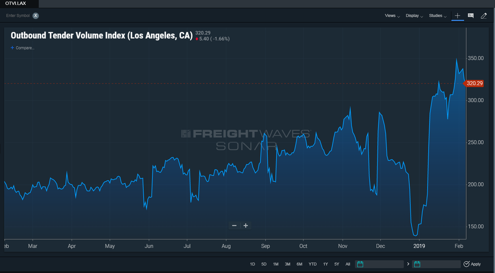 FreightWaves'  SONAR  Outbound Tender Volume Index for Los Angeles. ( Chart: FreightWaves SONAR )