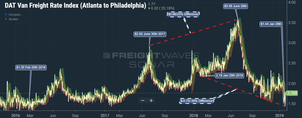 The Atlanta to Philadelphia spot rate hit its lowest point in 3 year this January, but it was short lived. (SONAR: DATVF.ATLPHL)