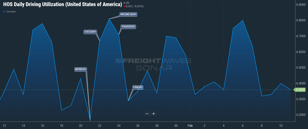 SONAR ticker: Hours of Service Daily Driving Utilization (HOS11.USA)