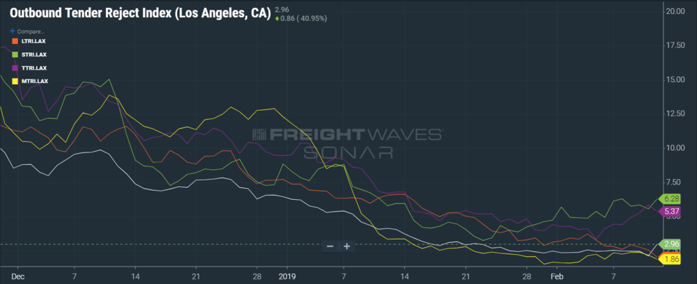 Shorthaul tender rejections are the main reason for the recent spike in outbound tender rejections out of L.A.. (SONAR: OTRI.LAX,LTRI.LAX, STRI.LAX, TTRI.LAX, MTRI.LAX)