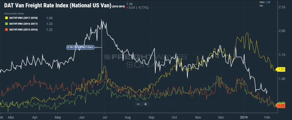 The freight market is coming down to Earth after riding high for the past 15 months. (SONAR: DATVF.ATLPHL)