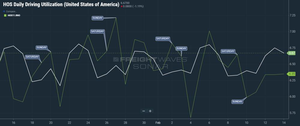 SONAR ticker: HOS11.USA (white), HOS11.RNO (green)
