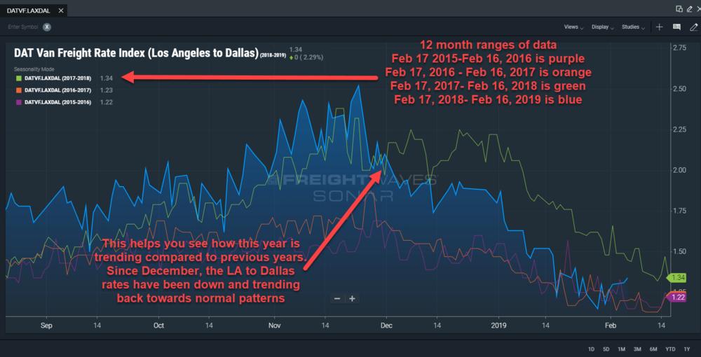 Seasonal chart breakdown.png