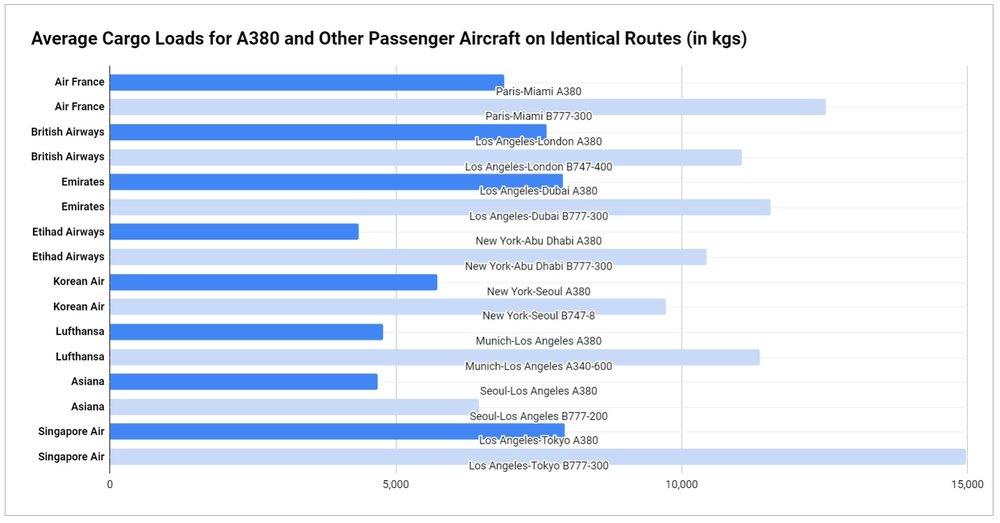 Source: USDOT Bureau of Transportation Statistics, Form 41/T100 International Segment Data 2017-2018 YTD