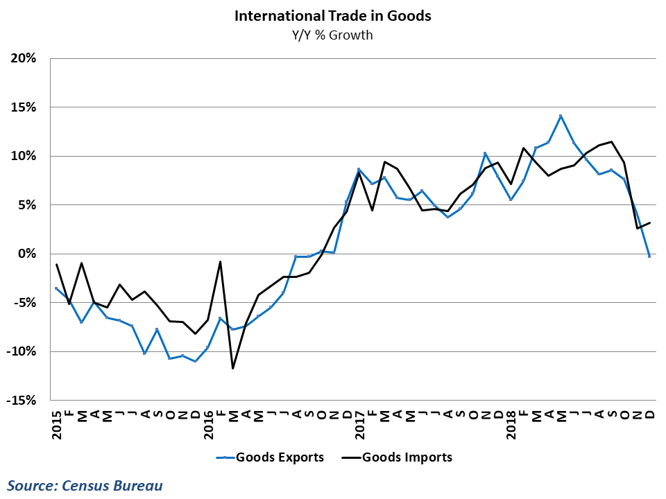 Goods import and export growth has clearly downshifted