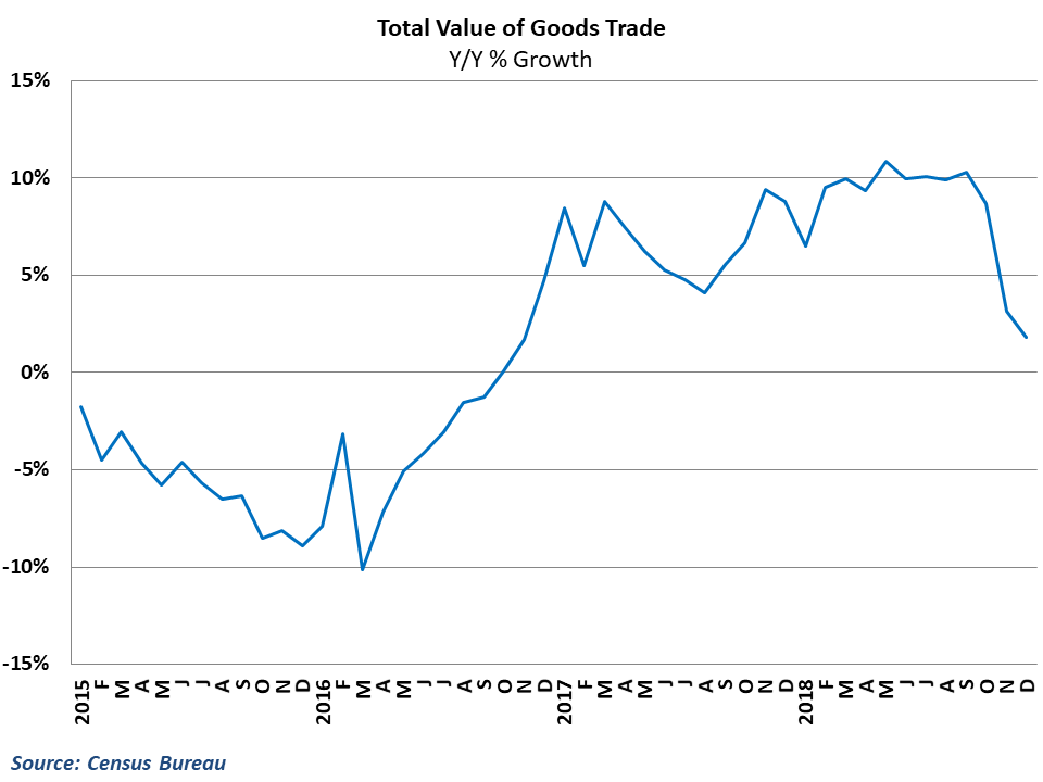 Growth in total goods trade has plummeted