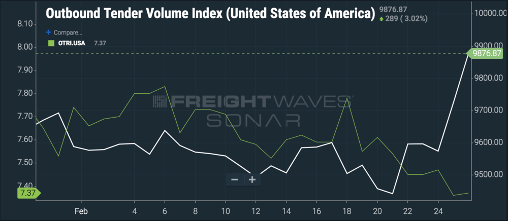 Volume is turning back on, yet tender rejections are low, indicating capacity is still loose. ( Chart: FreightWaves SONAR )