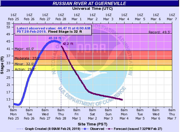 Forecast for the Russian River at Guerneville, as of 6:00 a.m. PST on February 28, 2019.  (Source: NOAA)
