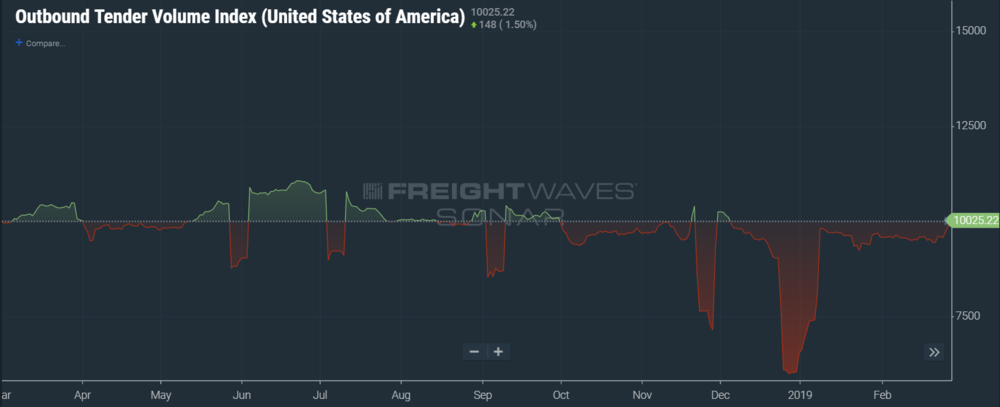 The National Tender Volume Index breaks through the 10,000 barrier for the 4th time in the past year, indicating volumes are almost equivalent to this time last year. (Image: SONAR OTVI)