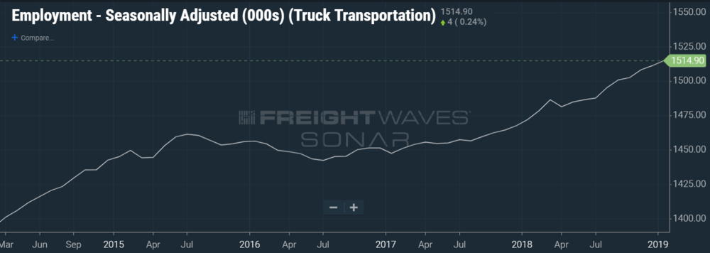 Trucking employment continued its climb at the start of 2019