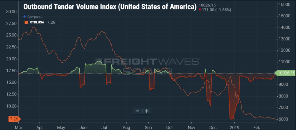 National Freight volume is flat YoY, while tender rejection rates plummet. (SONAR: OTVI.USA, OTRI.USA)