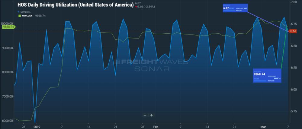 SONAR Ticker: HOS11.USA, OTVI.USA