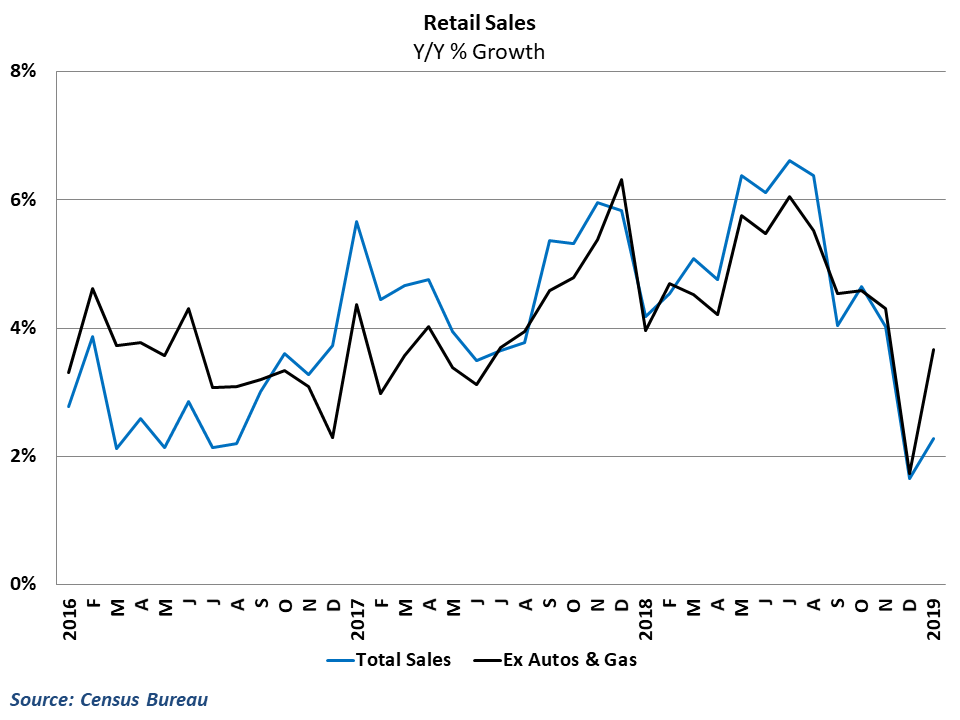 Core retail spending rebounded nicely in January but failed to recapture all of December's plunge