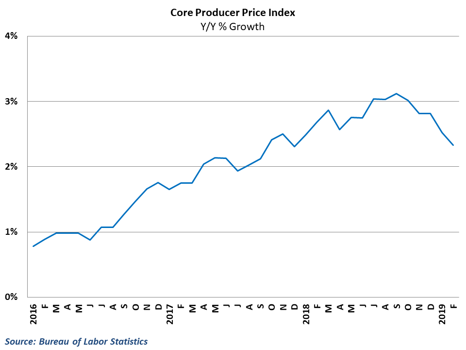 Core wholesale inflation continues to ease from last years highs