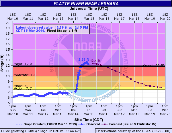 Platte River near Leshara (just west of Omaha, Nebraska) as of 12:15 p.m. CDT, March 14, 2019; crested to record flood stage early in the evening. Dark purple line dotted with squares is the forecast.