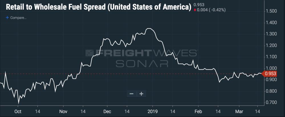 ( Chart: FreightWaves SONAR )
