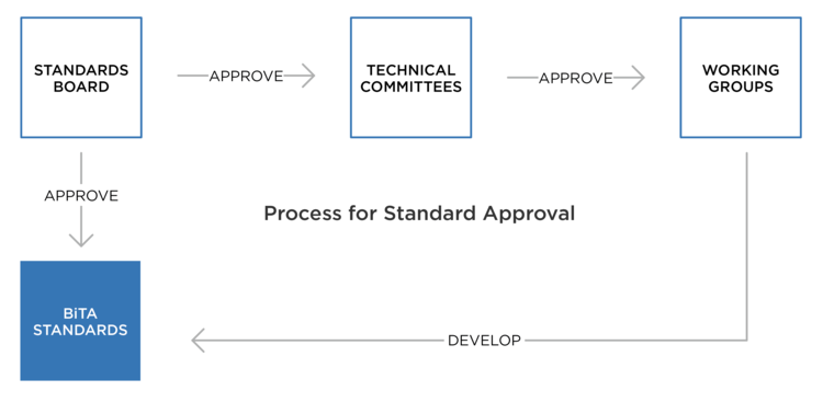 BiTA Standards Approval Process (1).png