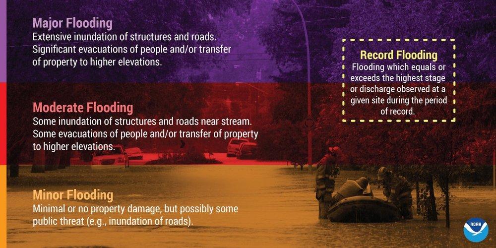 Description of flood categories.  (Source: NOAA)