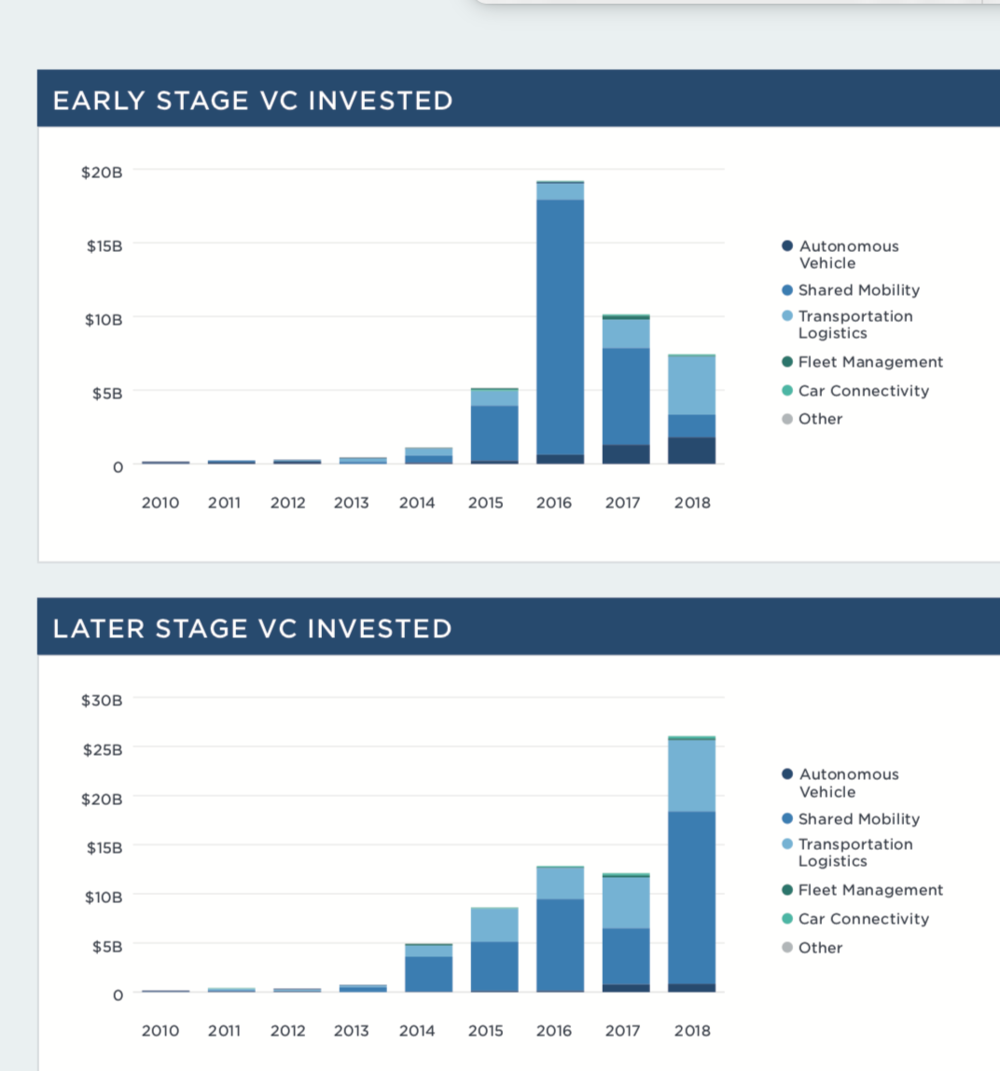Early-stage and late- stage investing in transportation/logistics. (Courtesy:  Pitchbook New Emerging Tech Research Report on Mobility)