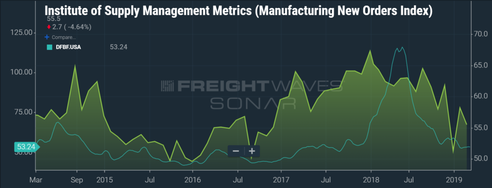 THE ISM MANUFACTURING NEW ORDERS INDEX AND DAT FREIGHT BAROMETER FLATBED BOTH GREW CLOSE TO 33% IN 2018.  (IMAGE: SONAR  ISM.MNEW, DFBF.USA )