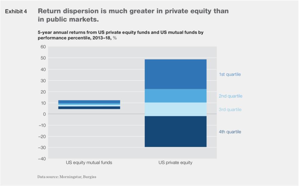 ( Chart: McKinsey )