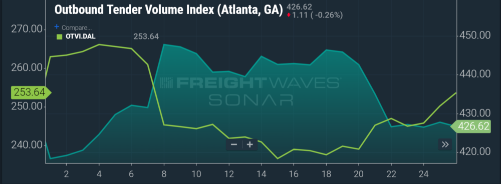 Chart showing Dallas and Atlanta market volumes moving in opposition to each other this March. (Source: SONAR Outbound Tender Volume Indices for Atlanta and Dallas)