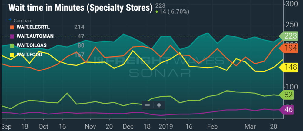 Specialty retail stores and electronics retailers top the list for longest time spent on dock for carriers. (IMAGE: SONAR  WAIT.SPECRTL, ELECRTL, AUTOMAN, FOOD, OILGAS )