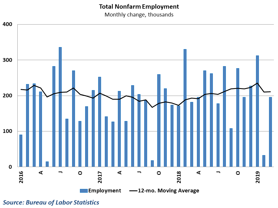 Job growth rebounded in March after a dismal performance