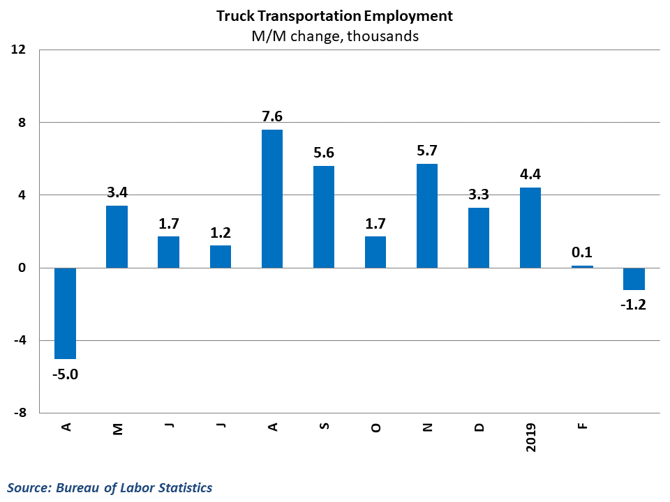 Trucking employment fell for the first time since last April