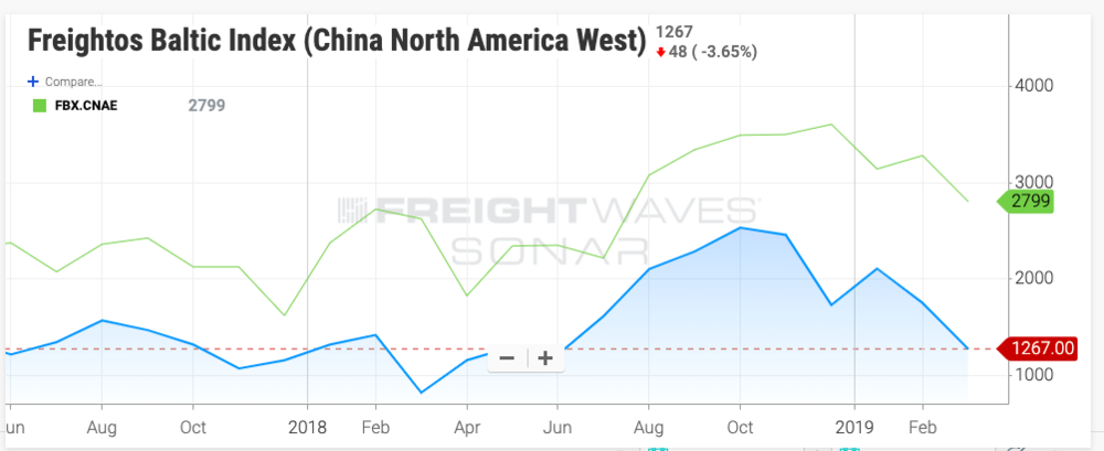 The Freightos Baltic Index for ocean freight rates from China to the U.S. West and East Coasts