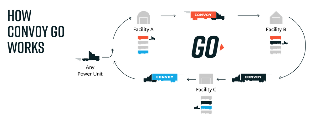 An illustration from Convoy on how the Convoy Go program works for a driver. ( Illustration: Convoy )