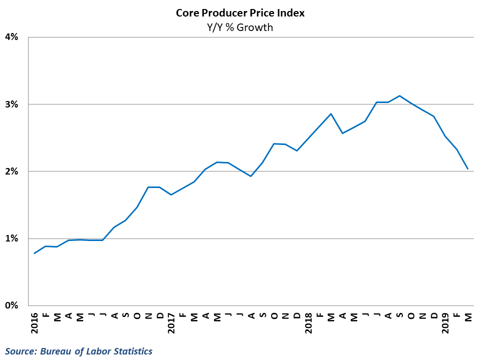 Core producer price inflation has retreated in recent months