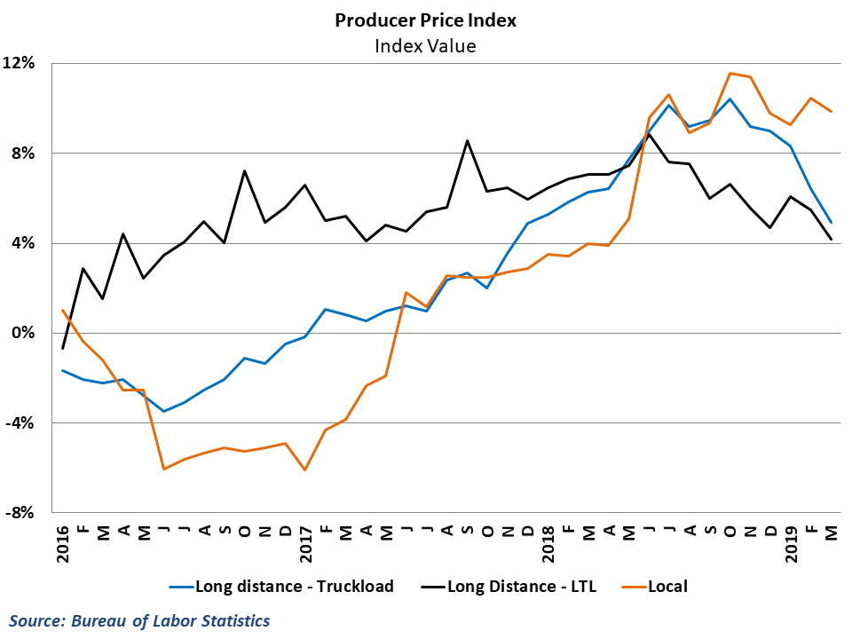 Rate growth in long-distance trucking has decelerated significantly in recent months