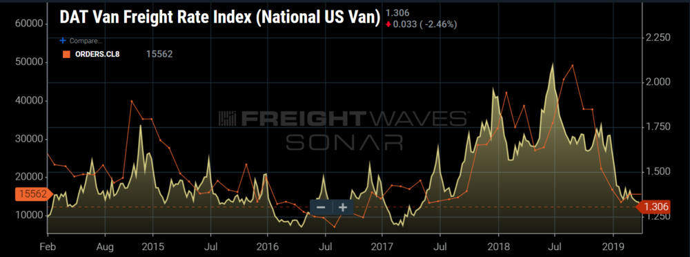 Spot market rates for dry van freight have a tight correlation with new class 8 truck orders (IMAGE: SONAR  ORDERS.CL8, DATVF.VNU )