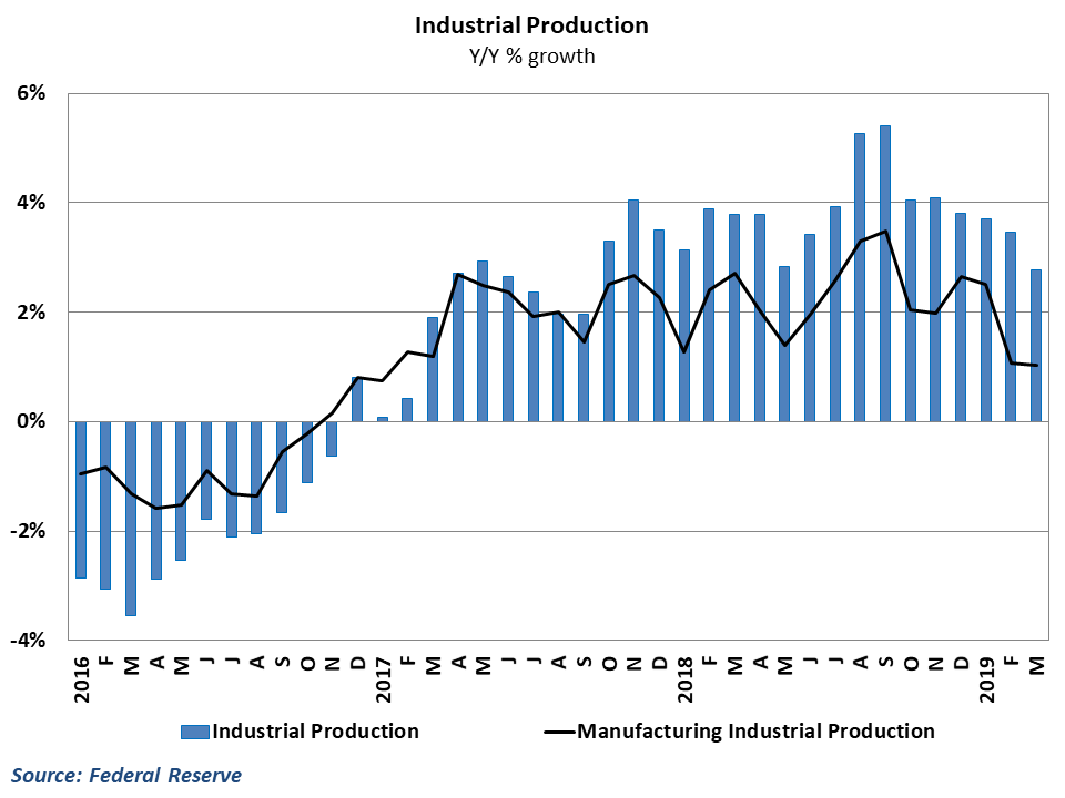 Manufacturing growth has slowed considerably since 3rd quarter 2018