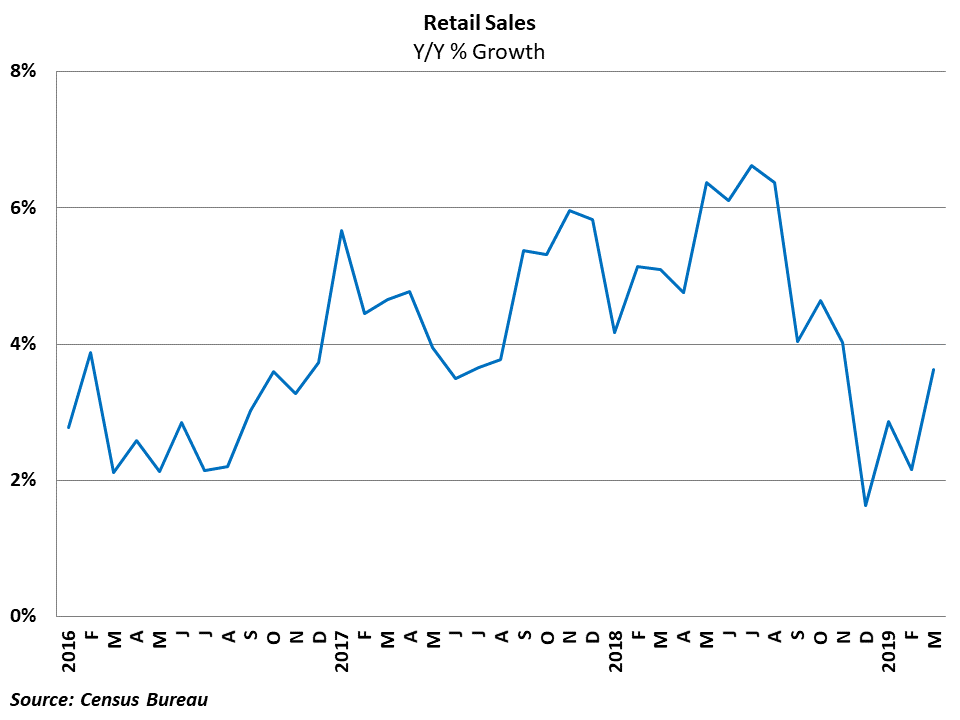 Retail growth rebounded nicely in March