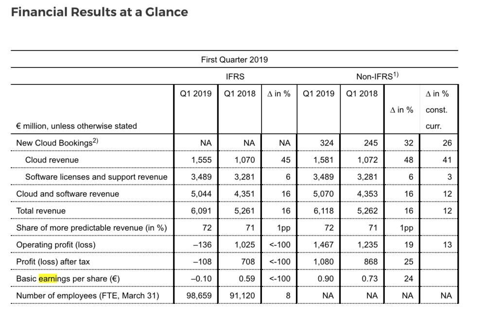 ( Table: SAP )